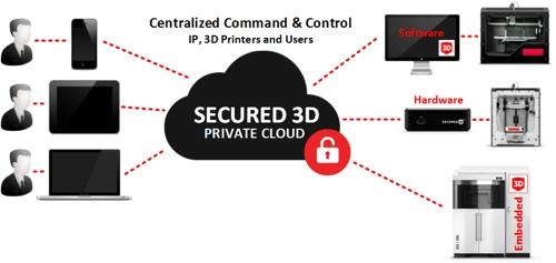 Secured3D-cloud