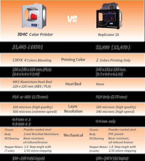 3D4C_Makerbot_Replicator_Comparison