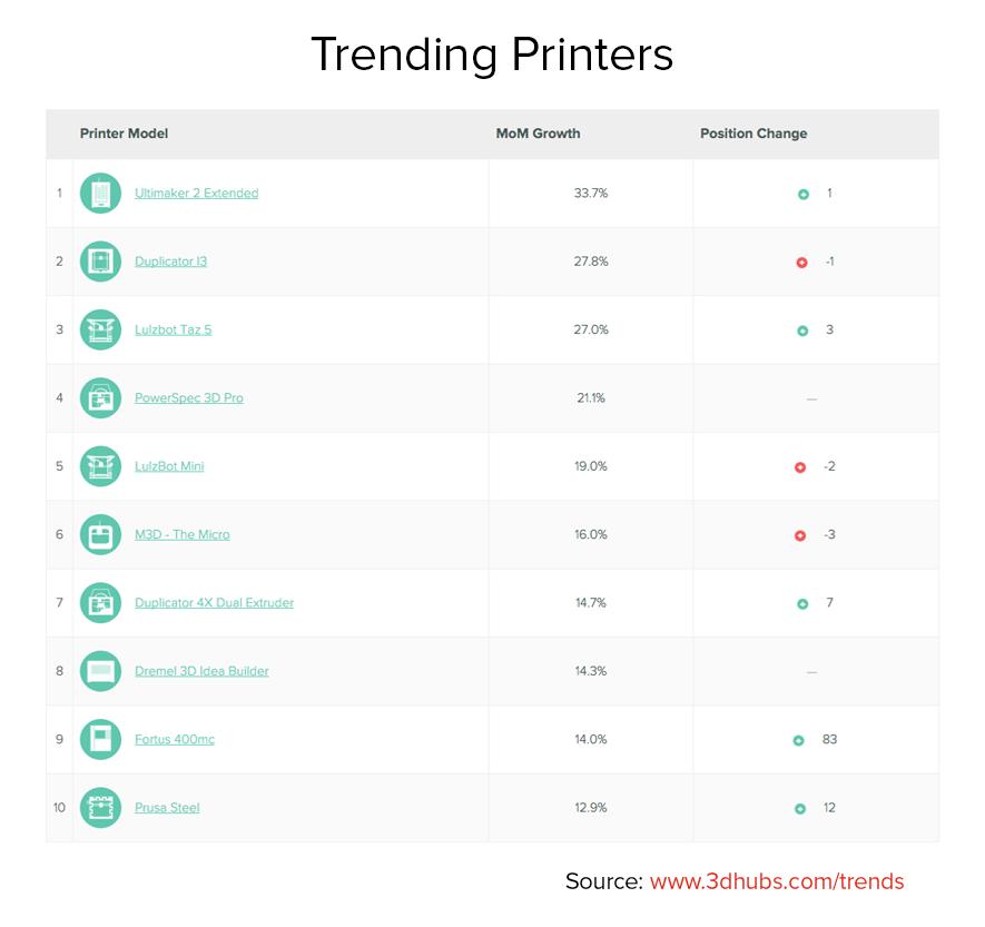 3d_hubs_trendreport_Trending Printers_1