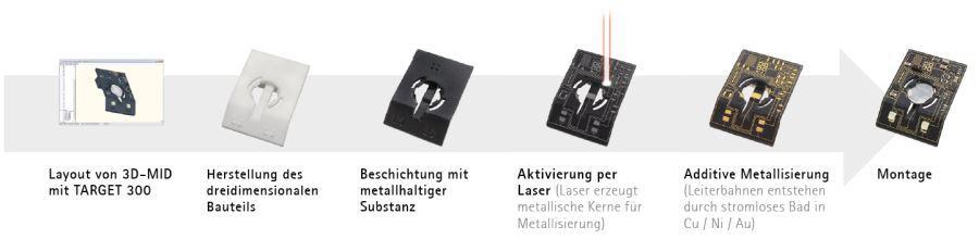 Herstellungsschritte von Mechatronic Integrated Devices (MID) per Laser-Direktstrukturierung (Quelle: Beta LAYOUT)
