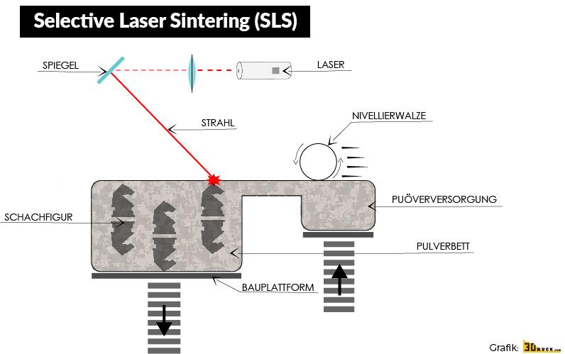 SLS - Selective Laser Sintering - 3D-Druckverfahren - 3Druck.com