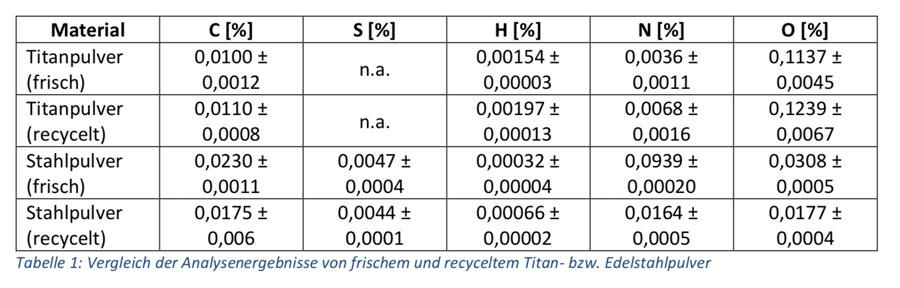 Elementaranalysator zur Qualitätskontrolle von Metallpulvern