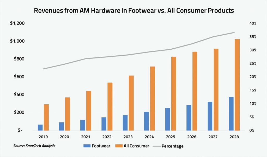 3D-Druck in der Schuhindustrie